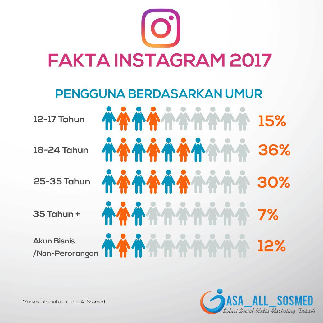 Fakta Data Pengguna Berdasarkan Umur di Instagram