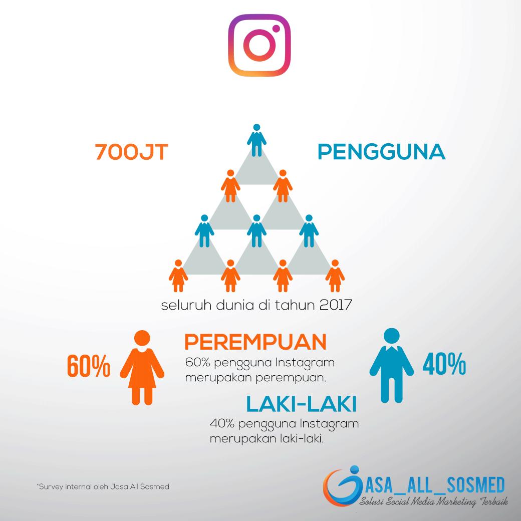 Fakta Instagram Secara Global