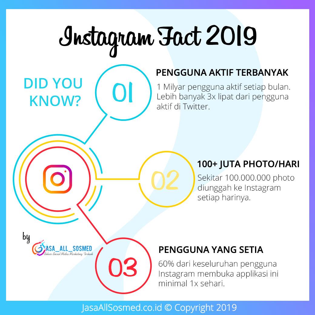 Statistik pengguna Instagram yang terbaru