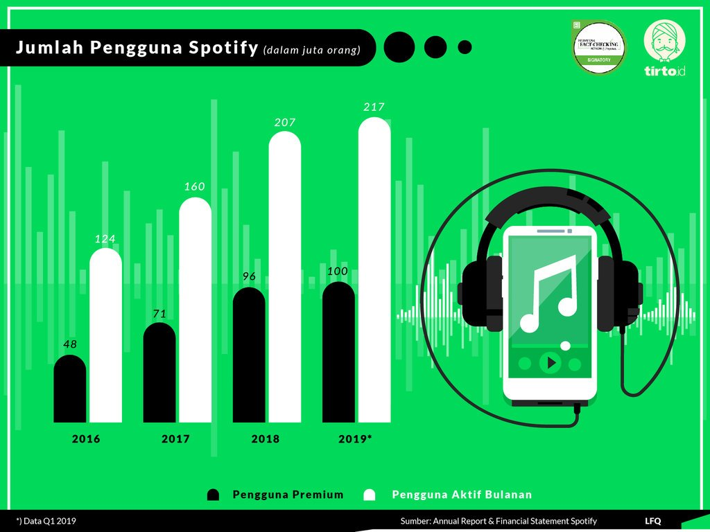 Fakta Spotify 1